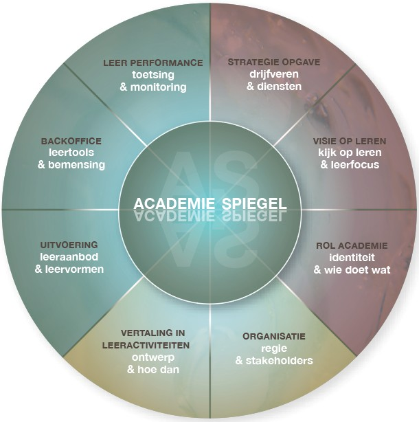 Academiespiegel
